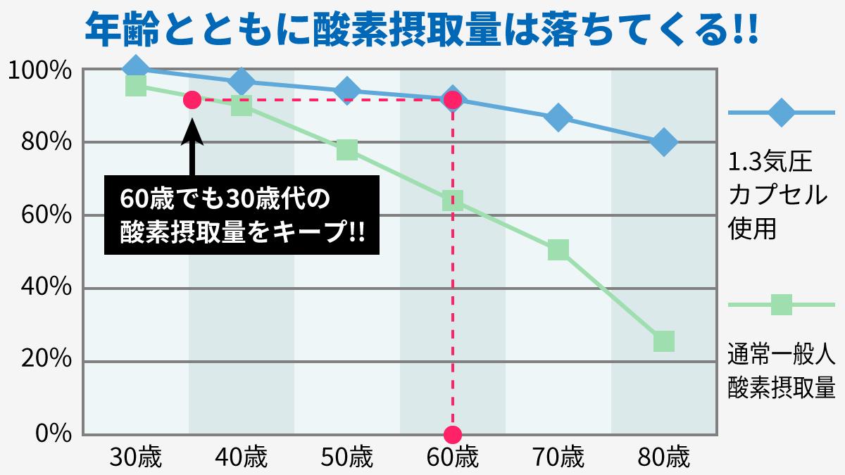 年齢とともに酸素摂取量は落ちてくる!! 1.3気圧カプセルを使用すると、60歳でも30歳代の酸素摂取量をキープ!!