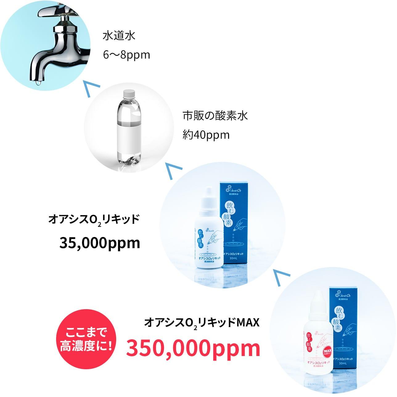 水道水(6~8ppm)<市販の酸素水(約40ppm)<オアシスO2リキッド(35,000ppm)<オアシスO2リキッドMAX(350,000ppm)ここまで高濃度に!